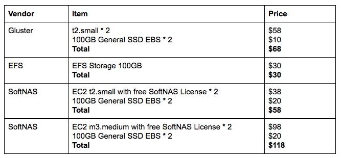 Amazon EFS vs. GlusterFS vs. SoftNAS Cloud NAS pricing