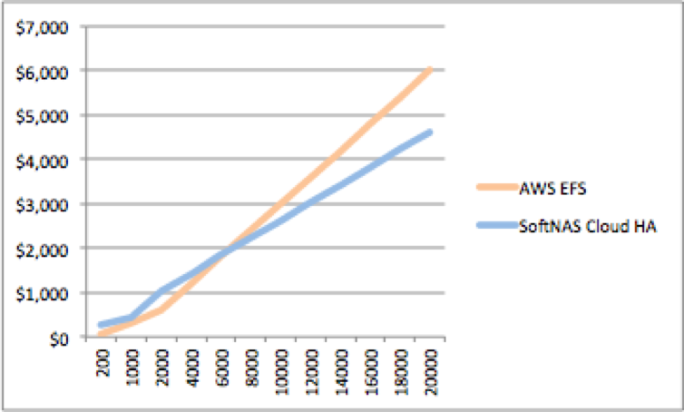 Amazon EFS vs. GlusterFS vs. SoftNAS Cloud NAS performance