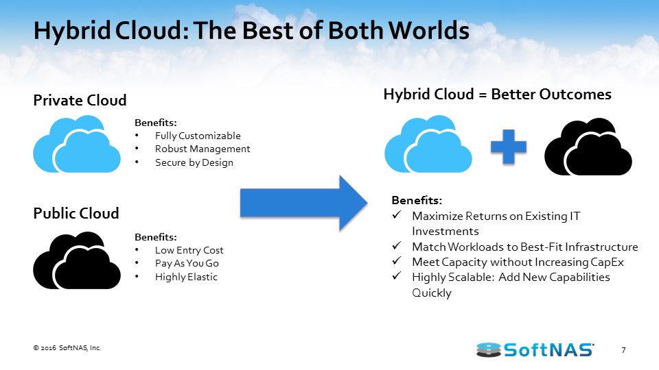 aws hybrid cloud benefits