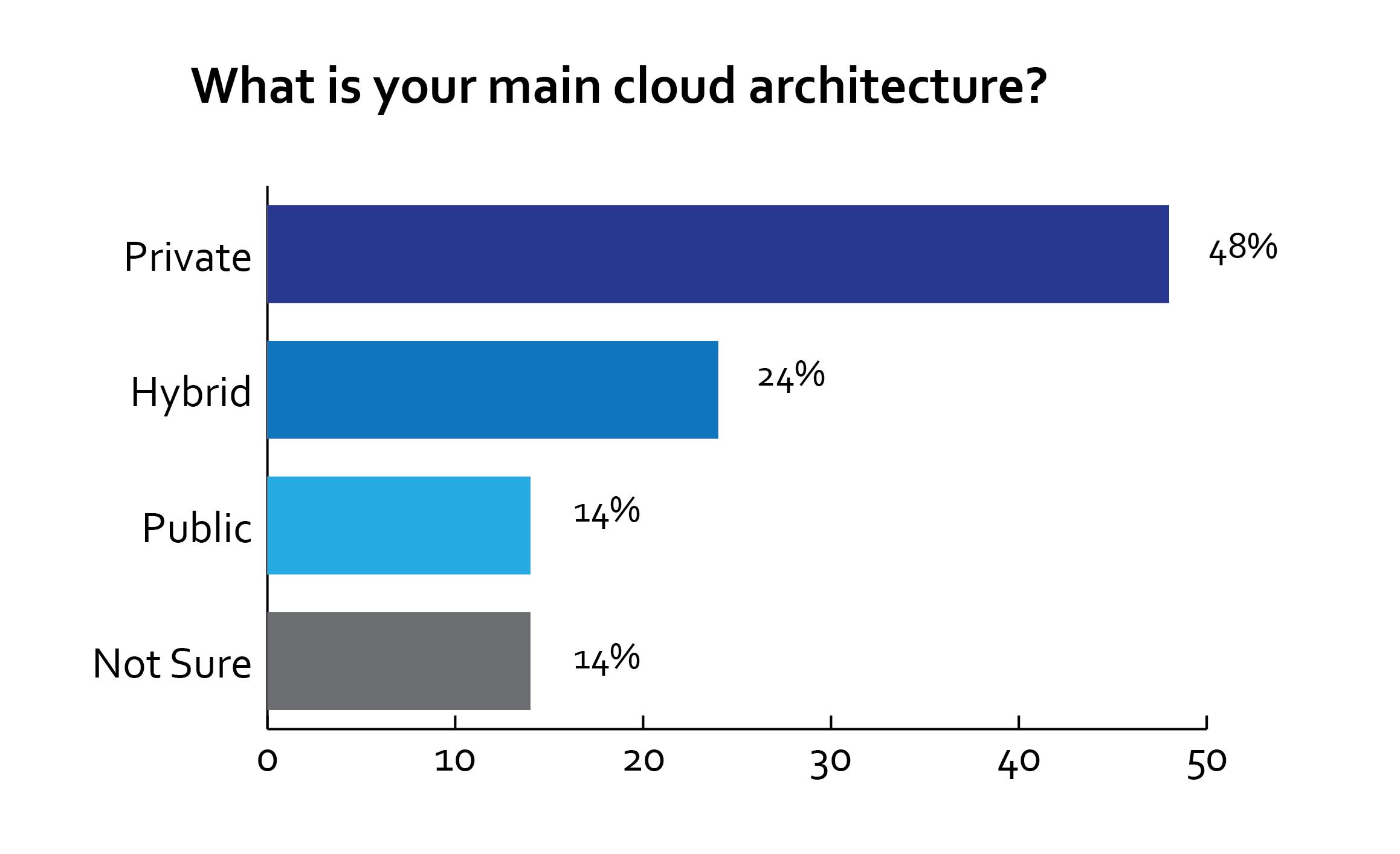 aws hybrid cloud architecture