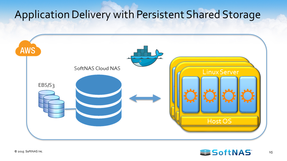 docker persistent storage application delivery