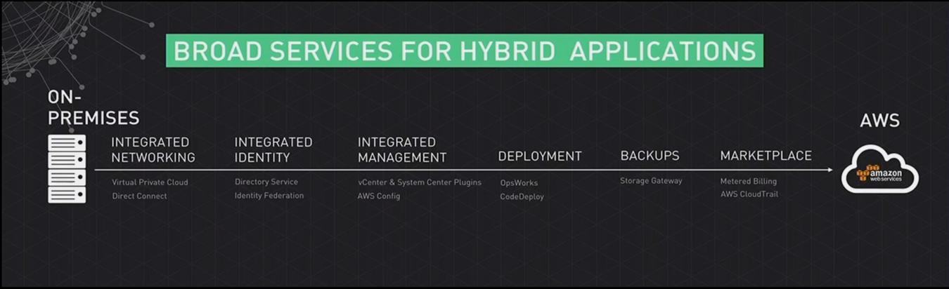 aws hybrid cloud services