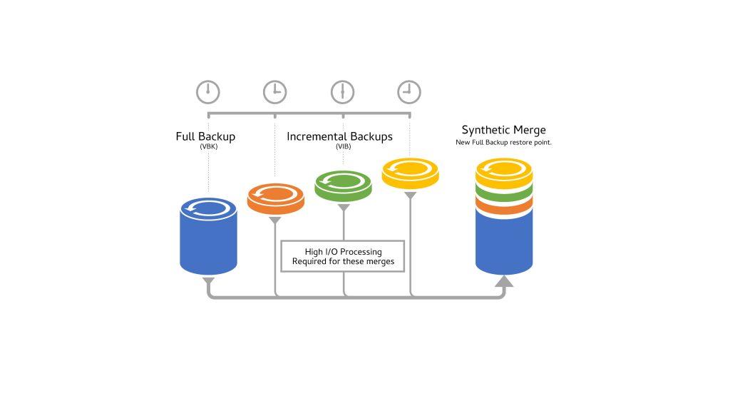 Full backup, synthetic merge, incremental backups