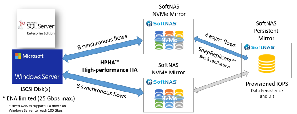 softnas nvme mirror