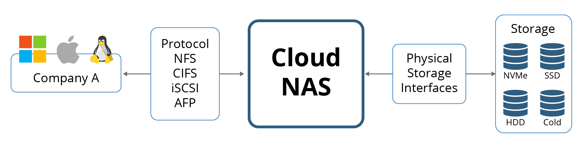 How SoftNAS increases web application performance