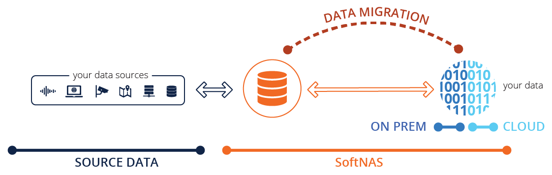 saas application darabase solution file services