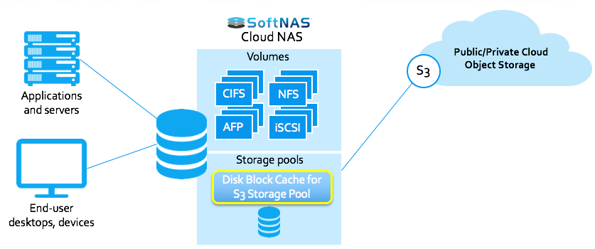 File Services for S3 Object Storage